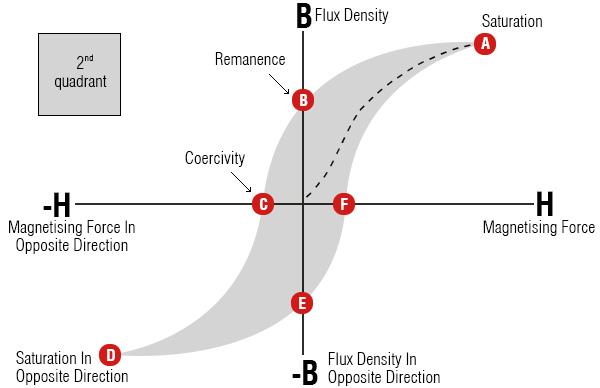 TechCentre_Hysteresis-Loop-Diagram